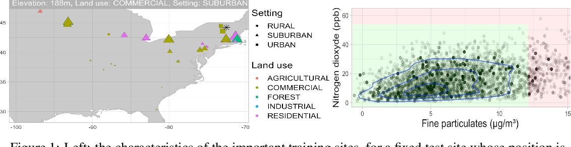 Figure 1 for Distributional Random Forests: Heterogeneity Adjustment and Multivariate Distributional Regression
