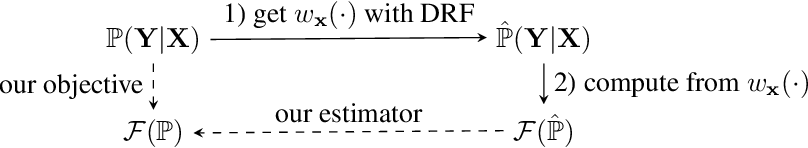 Figure 4 for Distributional Random Forests: Heterogeneity Adjustment and Multivariate Distributional Regression