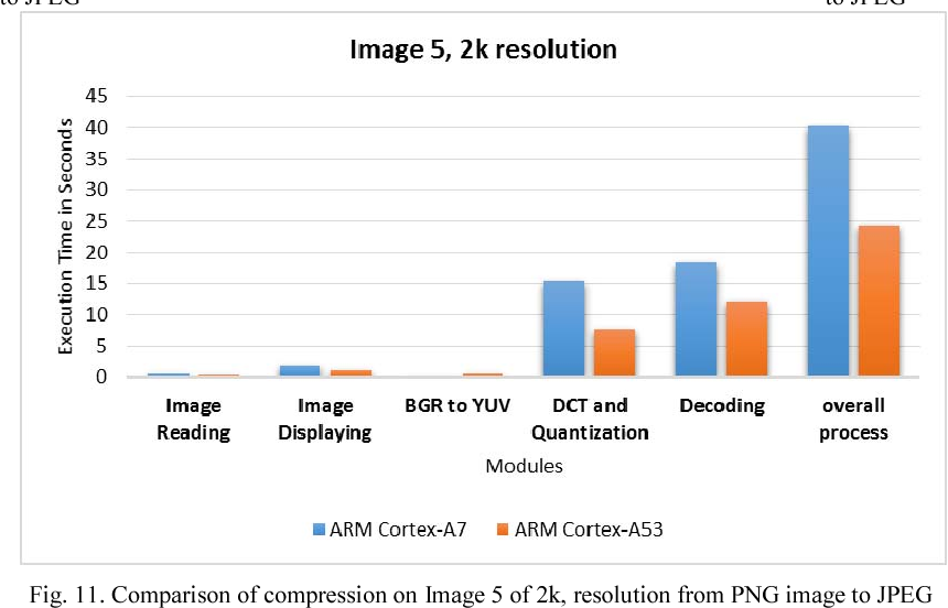 Figure 11 from Benchmarking 4x ARM Cortex-A7 CPU and 4x ARM Cortex