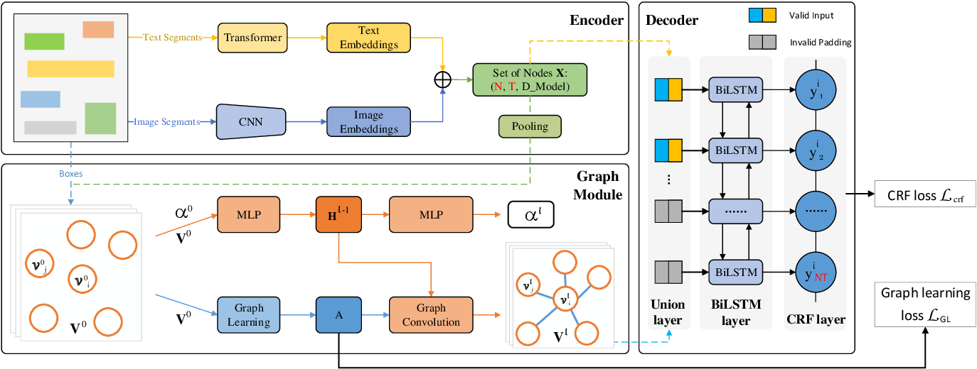 Figure 3 for PICK: Processing Key Information Extraction from Documents using Improved Graph Learning-Convolutional Networks