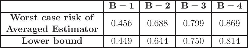 Figure 3 for Learning Minimax Estimators via Online Learning
