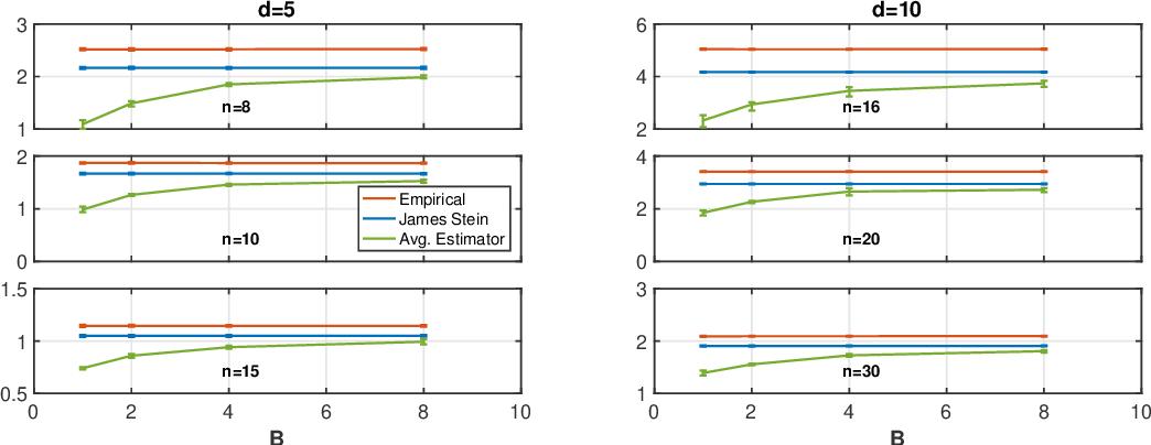 Figure 4 for Learning Minimax Estimators via Online Learning