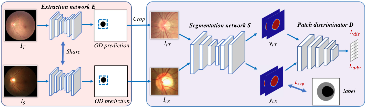 Figure 2 for Patch-based Output Space Adversarial Learning for Joint Optic Disc and Cup Segmentation