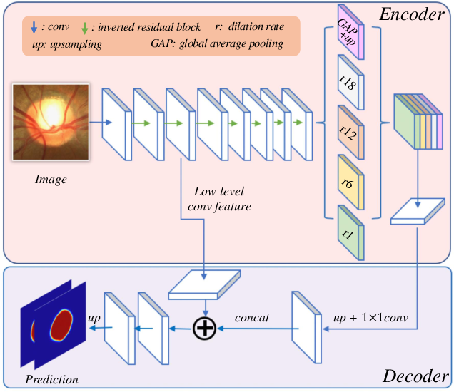 Figure 3 for Patch-based Output Space Adversarial Learning for Joint Optic Disc and Cup Segmentation