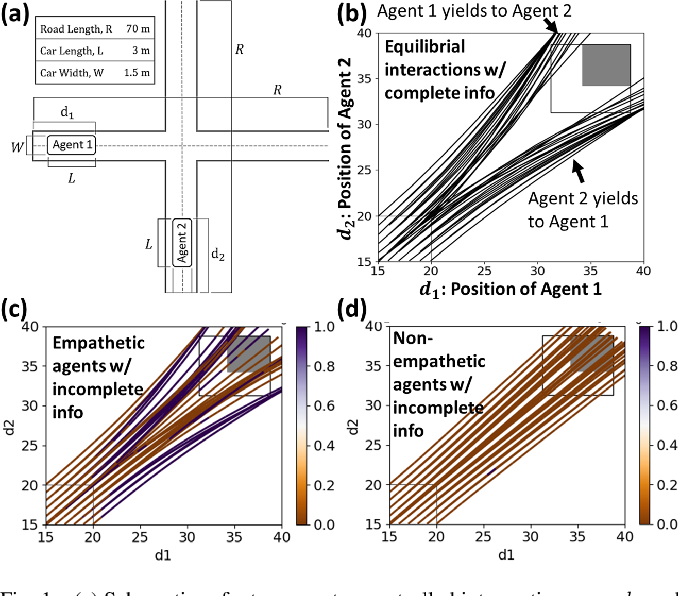 Figure 1 for When Shall I Be Empathetic? The Utility of Empathetic Parameter Estimation in Multi-Agent Interactions