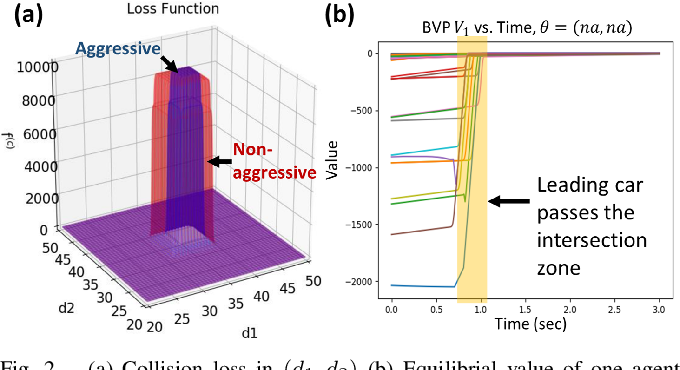Figure 2 for When Shall I Be Empathetic? The Utility of Empathetic Parameter Estimation in Multi-Agent Interactions