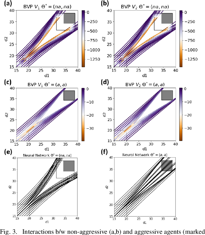 Figure 3 for When Shall I Be Empathetic? The Utility of Empathetic Parameter Estimation in Multi-Agent Interactions