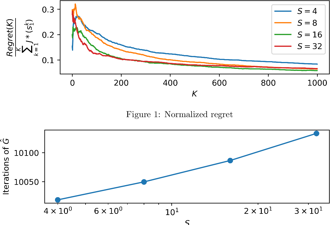 Figure 1 for Regret Bounds for Stochastic Shortest Path Problems with Linear Function Approximation