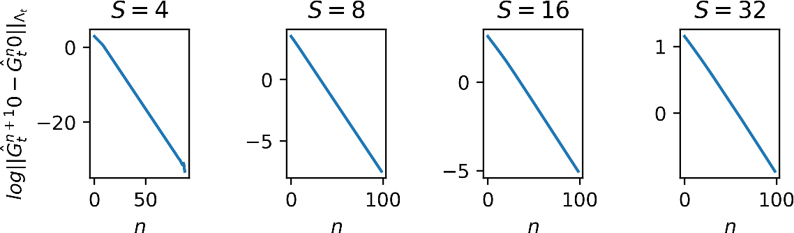Figure 2 for Regret Bounds for Stochastic Shortest Path Problems with Linear Function Approximation