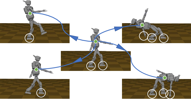 Figure 2 for Unified Multi-Contact Fall Mitigation Planning for Humanoids via Contact Transition Tree Optimization