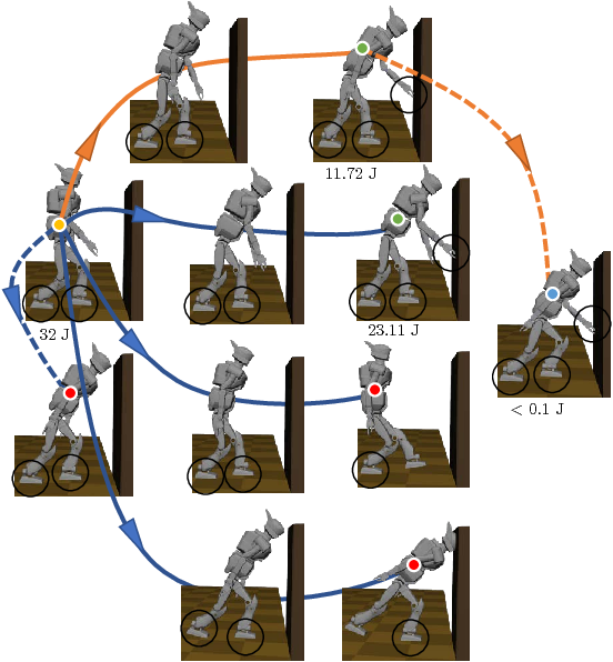 Figure 4 for Unified Multi-Contact Fall Mitigation Planning for Humanoids via Contact Transition Tree Optimization