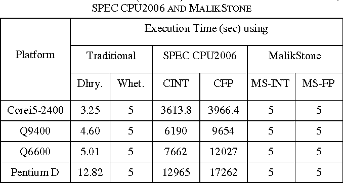 MalikStone — A context-aware light-weight benchmark for P2P