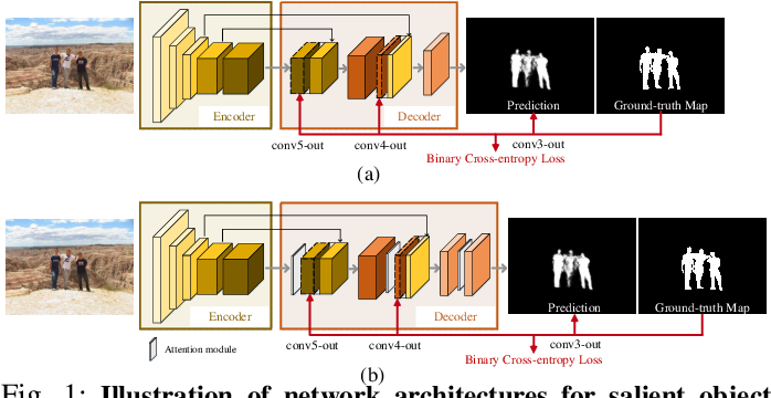 Figure 1 for Human vs Machine Attention in Neural Networks: A Comparative Study