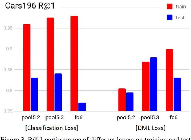 Figure 4 for Generalization in Metric Learning: Should the Embedding Layer be the Embedding Layer?