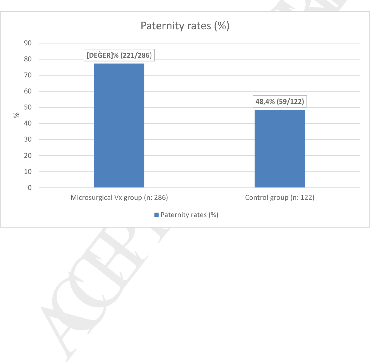 Paternity Rates and Time to Conception in Adolescents with