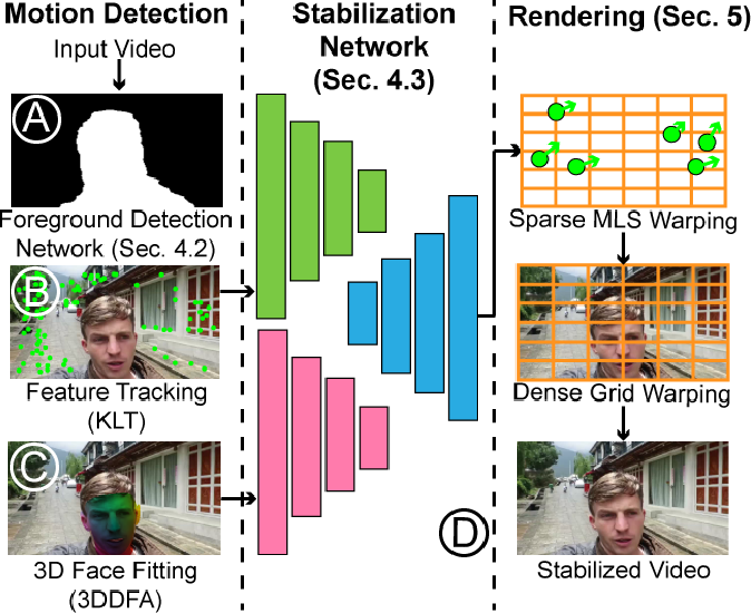 Figure 3 for Real-Time Selfie Video Stabilization