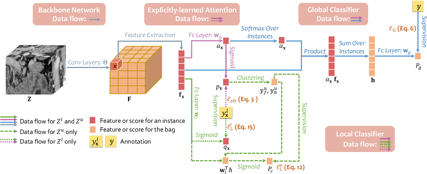 Figure 3 for Learning Inductive Attention Guidance for Partially Supervised Pancreatic Ductal Adenocarcinoma Prediction