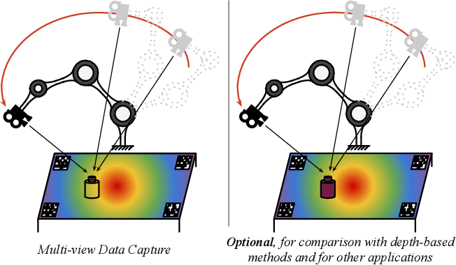 Figure 3 for KeyPose: Multi-view 3D Labeling and Keypoint Estimation for Transparent Objects