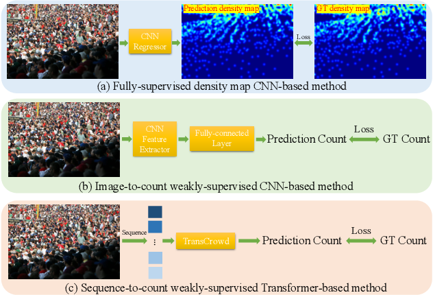 Figure 1 for TransCrowd: Weakly-Supervised Crowd Counting with Transformer