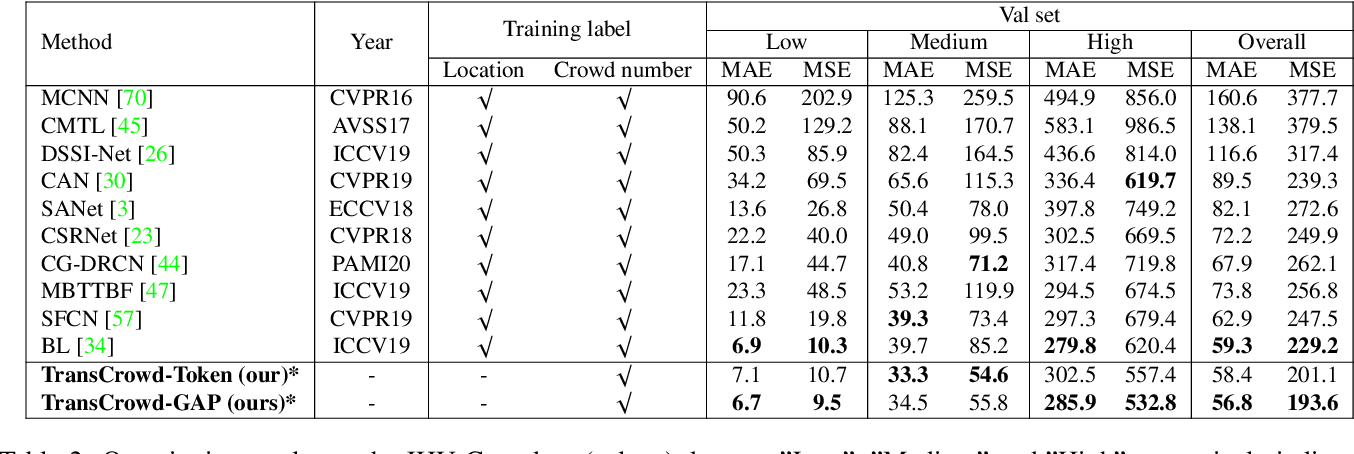 Figure 4 for TransCrowd: Weakly-Supervised Crowd Counting with Transformer