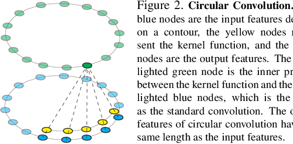 Figure 3 for Deep Snake for Real-Time Instance Segmentation