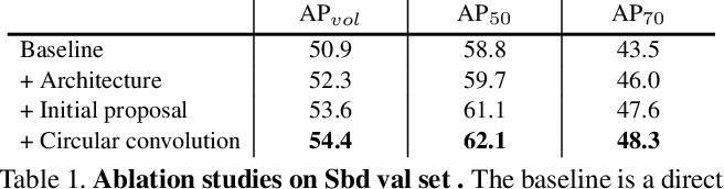 Figure 2 for Deep Snake for Real-Time Instance Segmentation