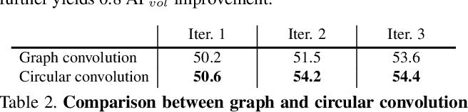 Figure 4 for Deep Snake for Real-Time Instance Segmentation