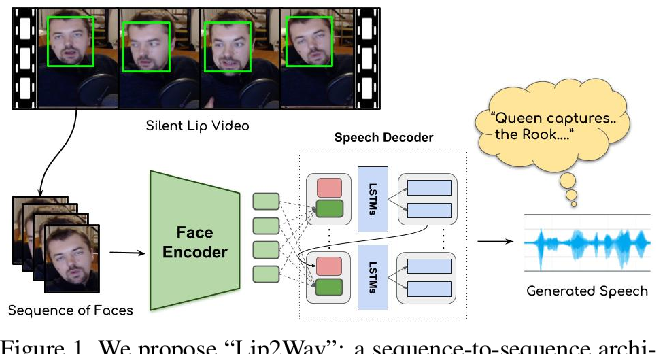 Figure 1 for Learning Individual Speaking Styles for Accurate Lip to Speech Synthesis