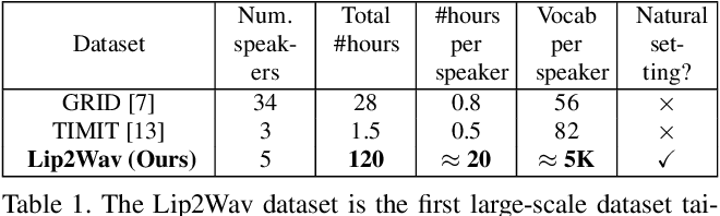 Figure 2 for Learning Individual Speaking Styles for Accurate Lip to Speech Synthesis