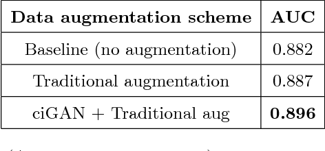 Figure 2 for Conditional Infilling GANs for Data Augmentation in Mammogram Classification