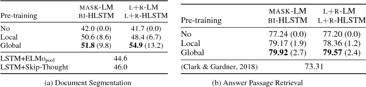 Figure 2 for Language Model Pre-training for Hierarchical Document Representations
