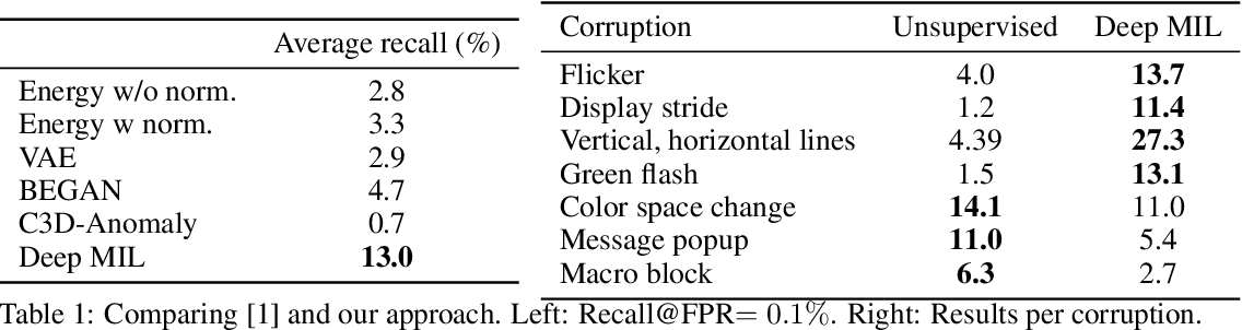 Figure 2 for A Weak Supervision Approach to Detecting Visual Anomalies for Automated Testing of Graphics Units