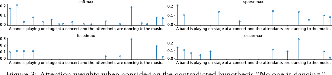 Figure 4 for A Regularized Framework for Sparse and Structured Neural Attention
