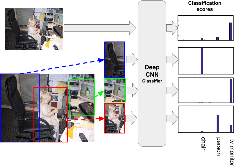 Figure 1 for Weakly Supervised Localization using Deep Feature Maps
