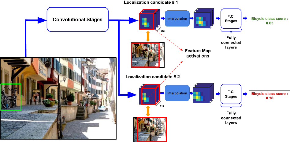 Figure 3 for Weakly Supervised Localization using Deep Feature Maps