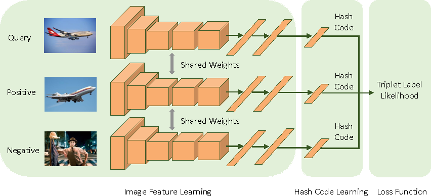 Figure 1 for Deep Supervised Hashing with Triplet Labels