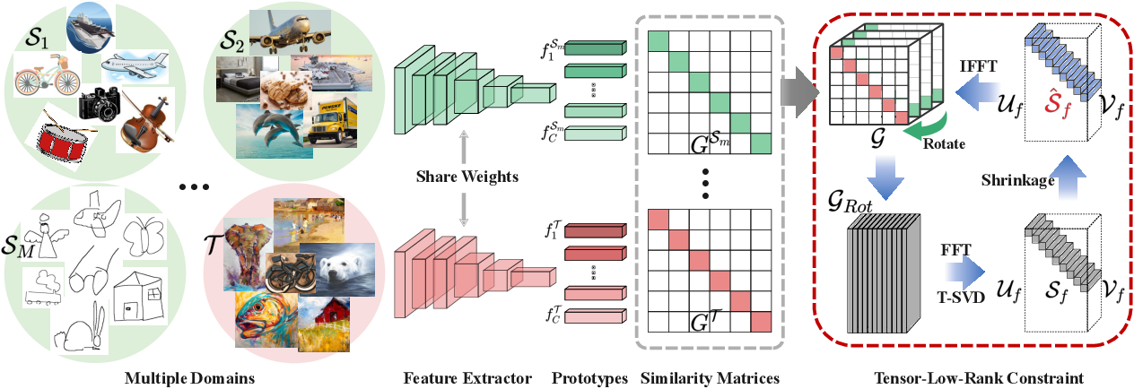 Figure 1 for T-SVDNet: Exploring High-Order Prototypical Correlations for Multi-Source Domain Adaptation