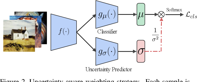 Figure 3 for T-SVDNet: Exploring High-Order Prototypical Correlations for Multi-Source Domain Adaptation