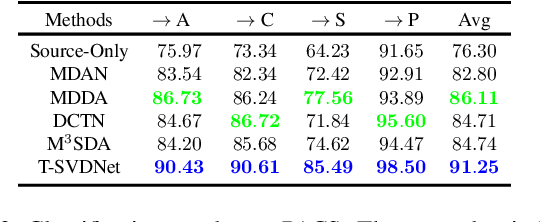 Figure 4 for T-SVDNet: Exploring High-Order Prototypical Correlations for Multi-Source Domain Adaptation