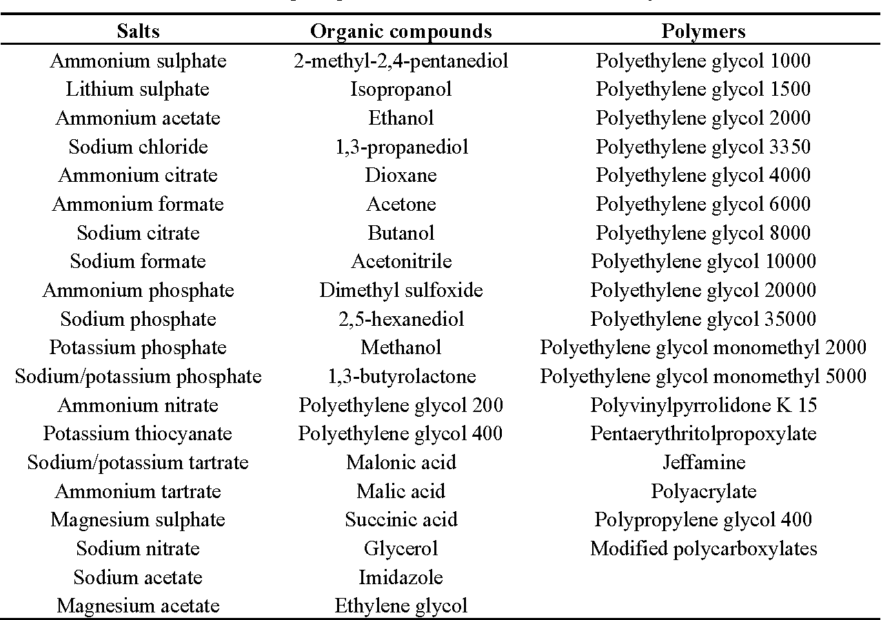 Table 2 from An Overview of Biological Macromolecule
