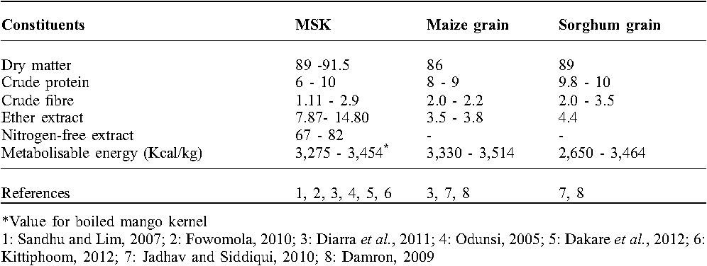Table 1 from Potential of mango (Mangifera indica L ) seed kernel as
