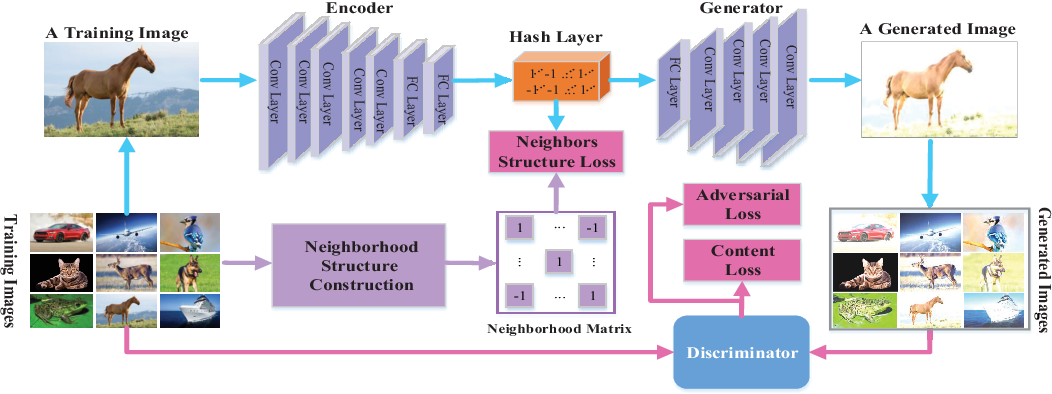 Figure 1 for Binary Generative Adversarial Networks for Image Retrieval