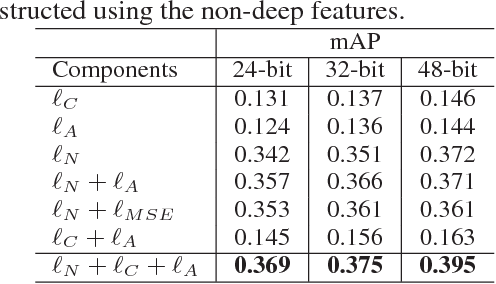 Figure 2 for Binary Generative Adversarial Networks for Image Retrieval