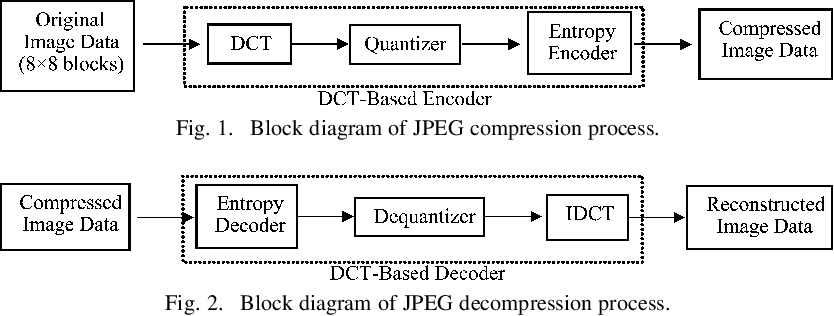 Detecting double jpeg compression with the same quantization matrix figure 1 ccuart Images