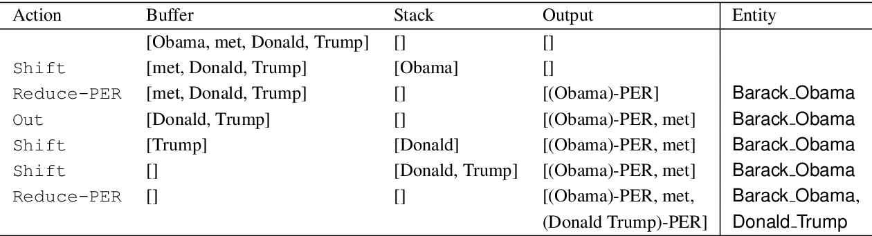 Figure 3 for Joint Learning of Named Entity Recognition and Entity Linking