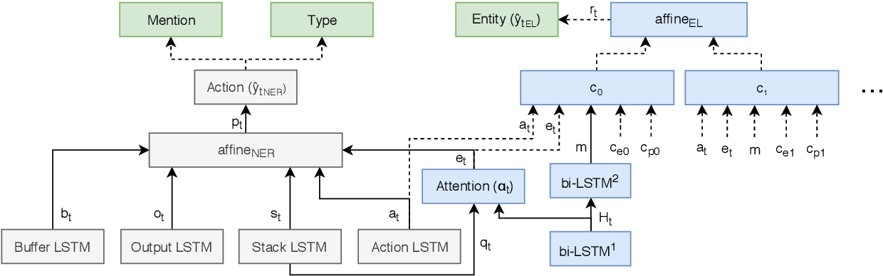 Figure 2 for Joint Learning of Named Entity Recognition and Entity Linking