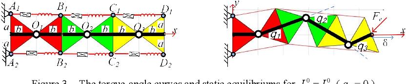 Figure 4 for Mechanics of compliant serial manipulator composed of dual-triangle segments