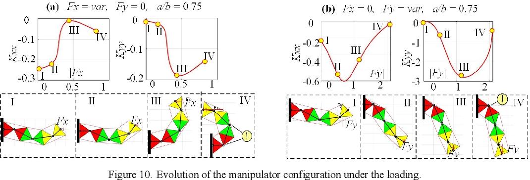 Figure 2 for Mechanics of compliant serial manipulator composed of dual-triangle segments