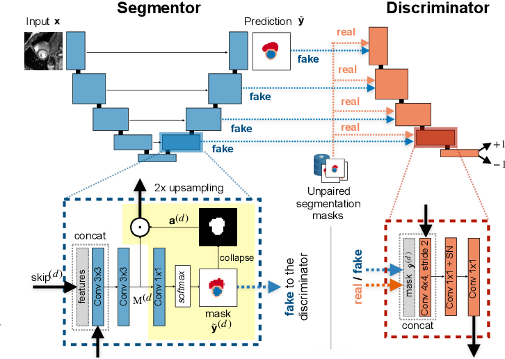 Figure 2 for Weakly Supervised Segmentation with Multi-scale Adversarial Attention Gates