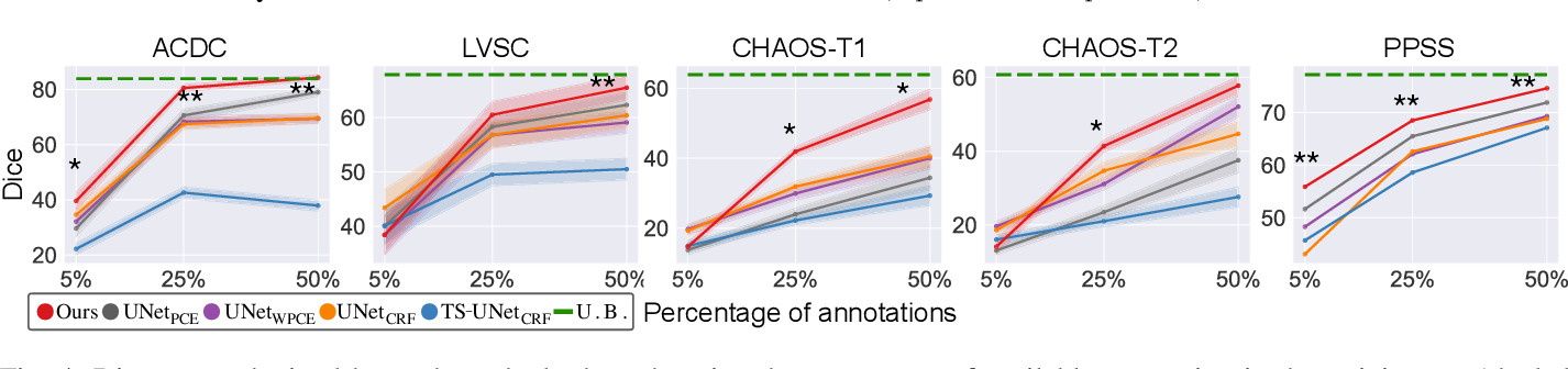 Figure 4 for Weakly Supervised Segmentation with Multi-scale Adversarial Attention Gates